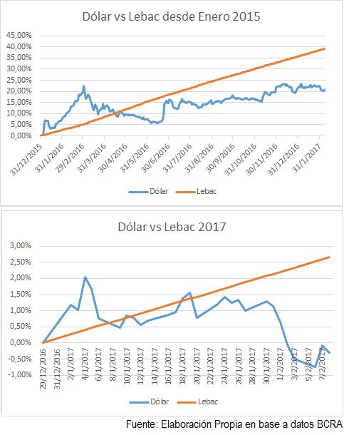 lebac-vs-dolar